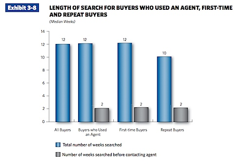 LENgTH OF SEARCH FOR BuyERS wHO uSED AN AgENT, FiRST-TiME AND REPEAT BuyERS