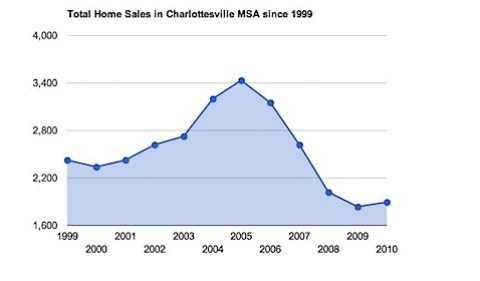 Total Home Sales for Charlottesville MSA for past decade-1.jpg