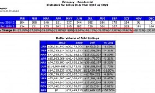 Transactional Volume for Charlottesville MSA - 1999 versus 2010