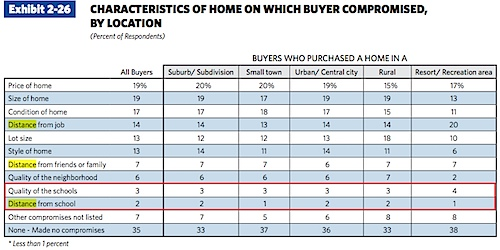 CHARACTERiSTiCS OF HOME ON wHiCH BuyER COMPROMiSED, By LOCATiON