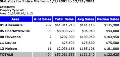 2001 Charlottesville MSA Attached Home Sales - Median Price