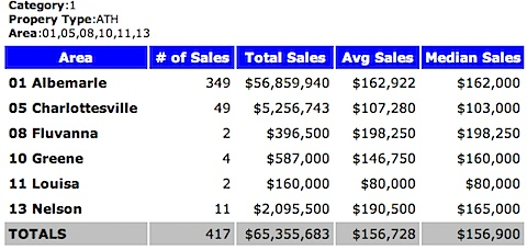 2002 Charlottesville MSA Attached Home Sales - Median Price
