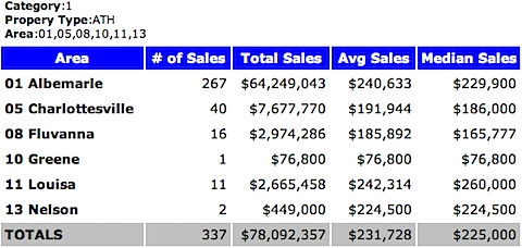 2010 Charlottesville MSA Attached Home Sales - Median Price