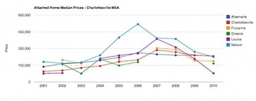 Attached Home Median Prices - Charlottesville MSA