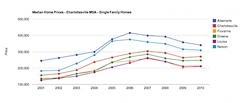 Median Home Prices - Charlottesville MSA - Single Family Homes