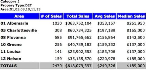 2002 - Median Sales Price - Single Family Homes - Charlottesville MSA - 2002