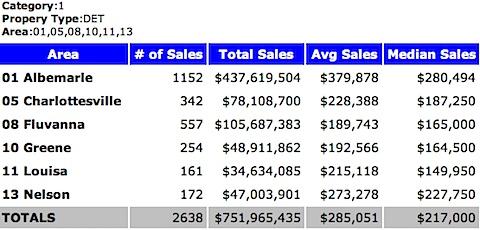 2003 - Median Sales Price - Single Family Homes - Charlottesville MSA - 2003