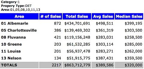 2007 Median Sales Price - Single Family Homes - Charlottesville MSA