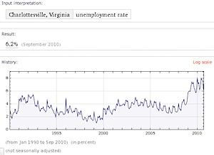 Charlottesville MSA unemployment rate