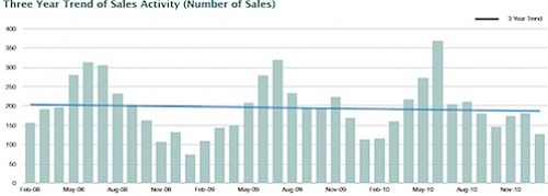 January 2011 Nest Report - Real Estate Sales Trends