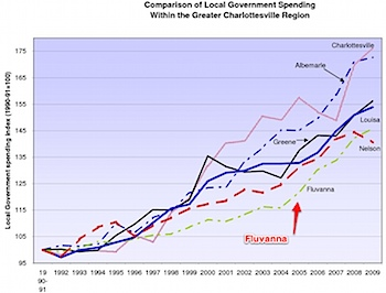 Charlottesville MSA localities' government spending