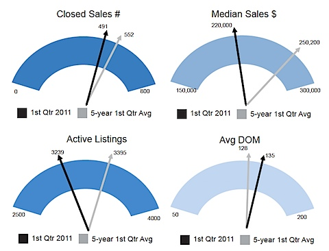 Charlottesville Area Association of Realtors' 1st Quarter Real Estate Market Report
