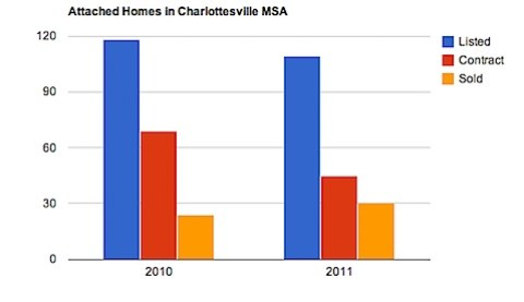 Attached Homes in Charlottesville MSA - 2011 vs 2010