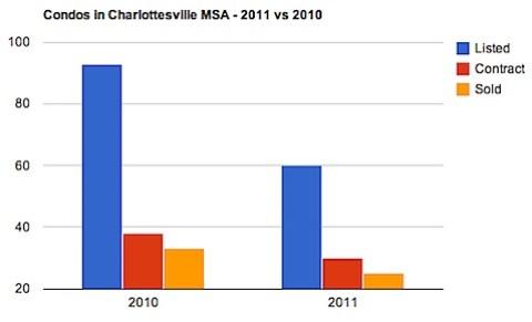 Condos in Charlottesville MSA - 2011 vs 2010