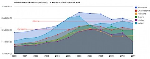 Median Sales Prices - Single Famliy Homes - 1st 5 Months - Charlottesville MSA