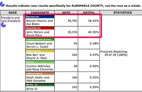 Albemarle County voting history in 2008 Presidential Election