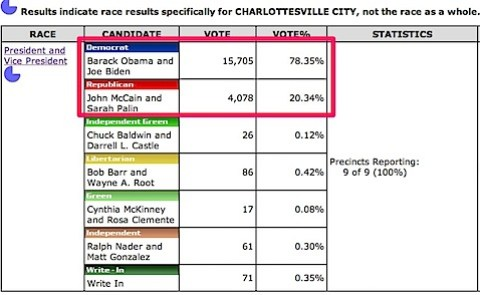 Charlottesville City voting history in 2008 Presidential Election