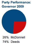Charlottesville City 2009 gubernatorial results