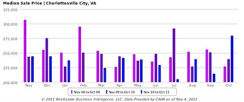Median Sale Price, All Home Types - Charlottesville City, VA - bar