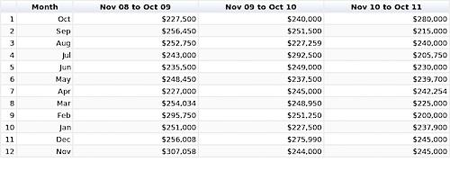 Median Sale Price, All Home Types - Charlottesville City, VA - data