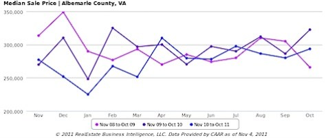 Single Family Homes - Median Sale Price, All Home Types - Albemarle County, VA