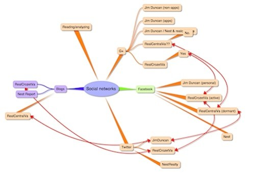 Social Networking Mind Map
