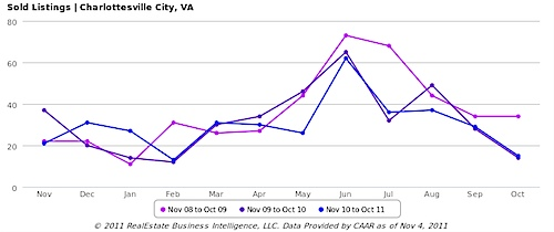 Sold Listings, All Home Types - Charlottesville City, VA