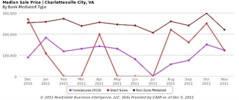Median Sale price of normal, short sale and foreclosures in Charlottesville