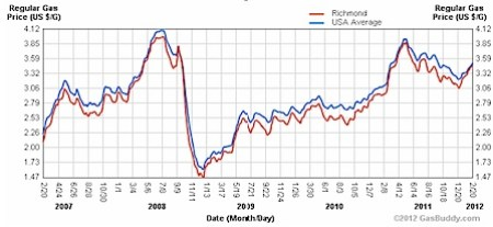 Gas Price Historical Price Charts - GasBuddy.com.jpg