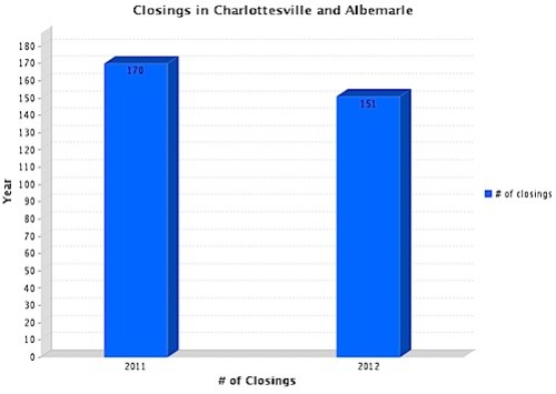 Closings in Charlottesville and Albemarle - January and February 2011 and 2012