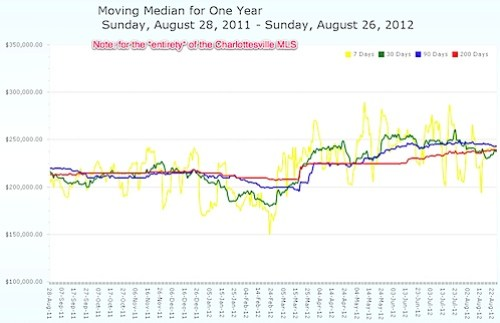 Moving Median Price for Charlottesville MLS - 2011 - 2012