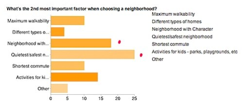 What's the 2nd most important factor when choosing a neighborhood?