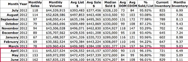 Detached home sales - Charlottesville and Albemarle - 2013