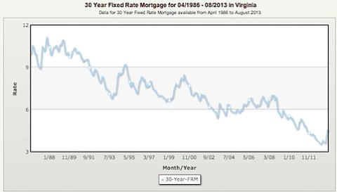 30 Year Fixed Rate Mortgage for 04_1986 - 08_2013 in Virginia-1.jpg