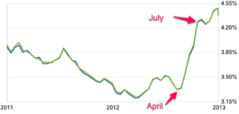 Mortgage Rates - Today_s Home Loan Rates and Trends | Zillow.jpg