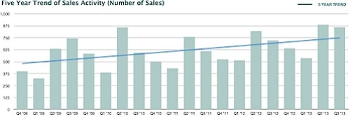 2013 Q3 Cville Nest Report - 5 Year Sales Trend