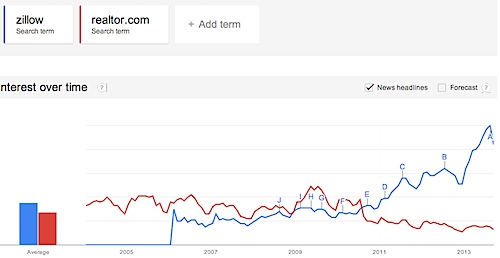 Google Trends - Web Search interest_ zillow, realtor.com - Worldwide, 2004 - present.jpg
