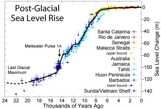 Post-Glacial_Sea_Level (3)