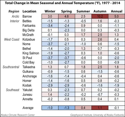 Seasonal_Yearly_Temp_Change_77_F (2)