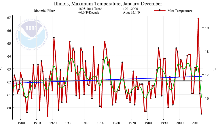 NCDCIllinoisMaximumTemperature