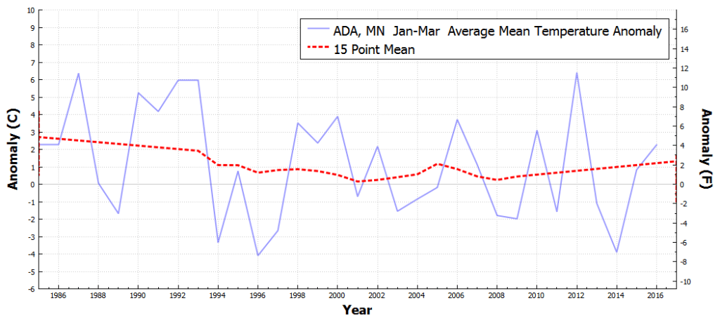 ADA_MN_AverageMeanTemperatureAnomaly_Jan_Mar_1986_2016