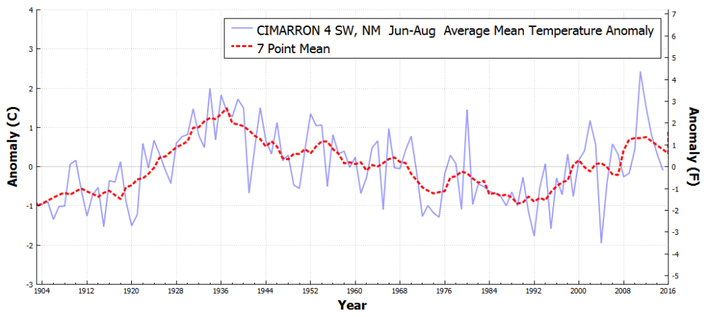 CIMARRON4SW_NM_AverageMeanTemperatureAnomaly_Jun_Aug_1895_2016