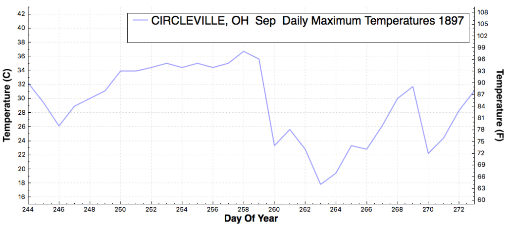 CIRCLEVILLE_OH_DailyMaximumTemperatureF_Sep_Sep_1897
