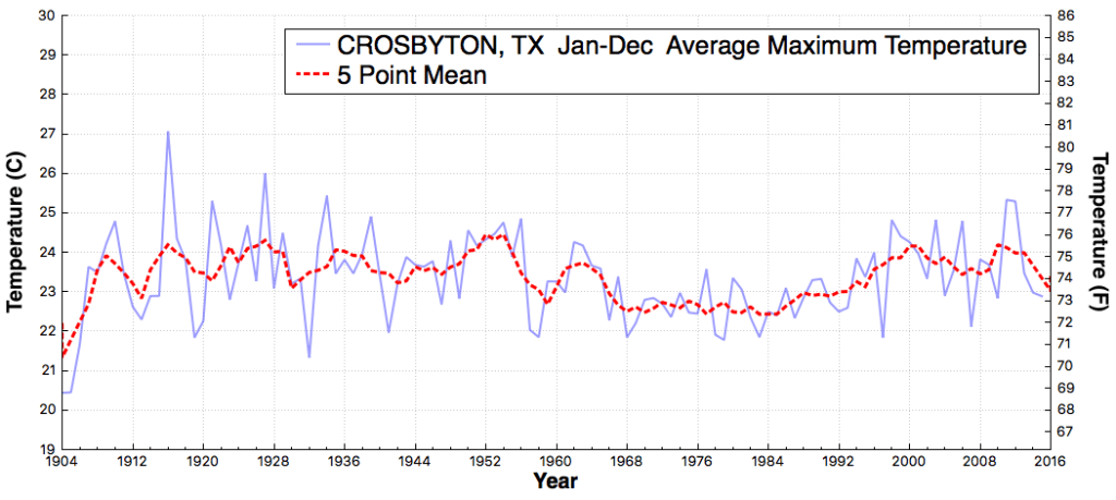 CROSBYTON_TX_AverageMaximumTemperature_Jan_Dec_1905_2015