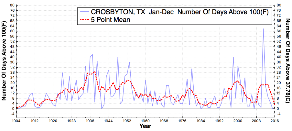 CROSBYTON_TX_#DaysAboveMaximumTemperatureThreshold100F_Jan_Dec_1905_2015