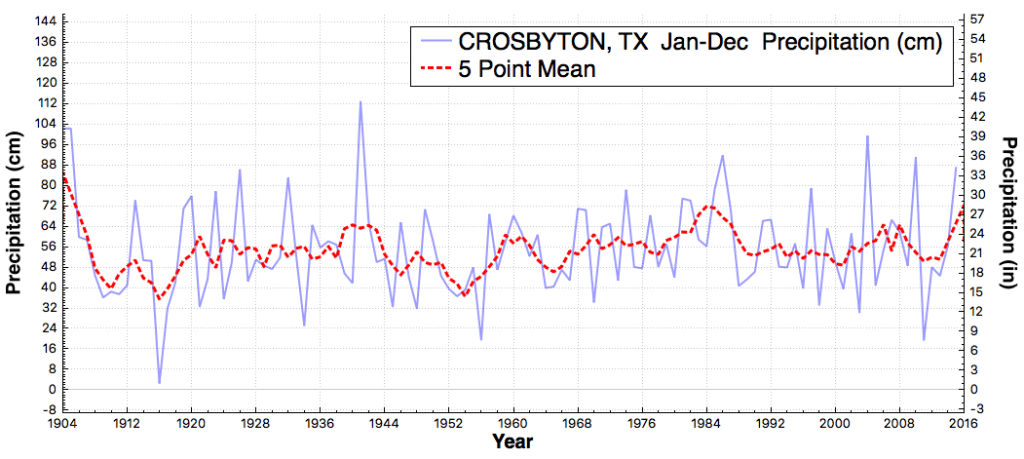 CROSBYTON_TX_TotalPrecipitation_Jan_Dec_1905_2015