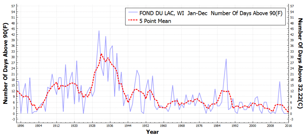 FONDDULAC_WI_#DaysAboveMaximumTemperatureThreshold90F_Jan_Dec_1895_2015
