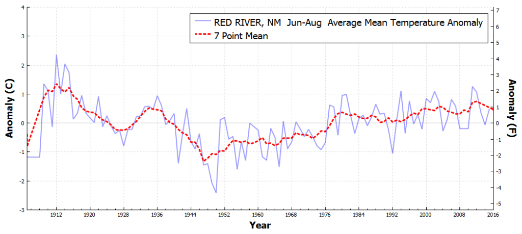 REDRIVER_NM_AverageMeanTemperatureAnomaly_Jun_Aug_1895_2016