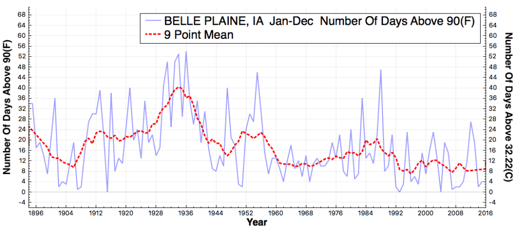 BELLEPLAINE_IA_#DaysAboveMaximumTemperatureThreshold90F_Jan_Dec_1895_2015