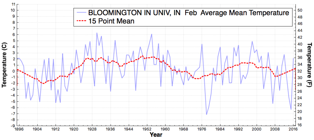 BLOOMINGTONINUNIV_IN_AverageMeanTemperature_Feb_Feb_1895_2016